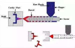 注塑加工工艺原理是怎样的?